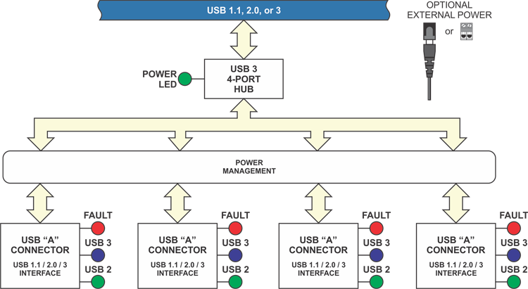 USB3-104-HUB Block diagram