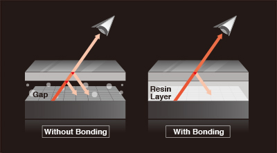Optical Bonding for Sunlight