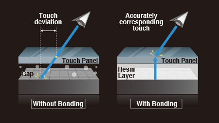 Optical Bonding Touch