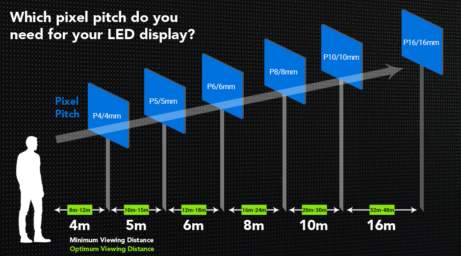 Choosing The Best Pixel Pitch For Your Led Display