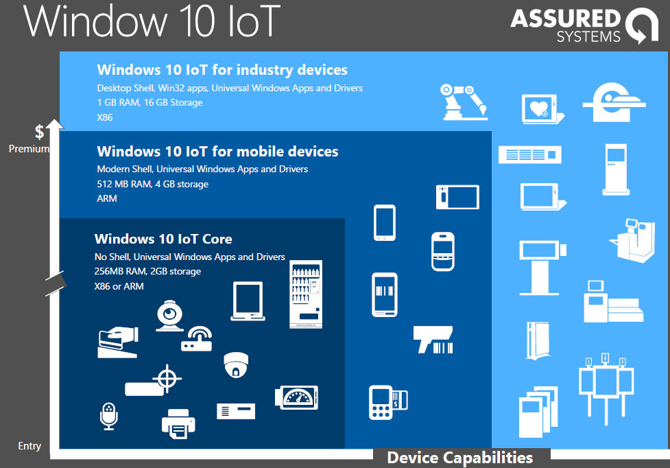 what is windows 10 iot
